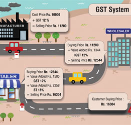 All you need to know about Goods and Services Tax (GST)